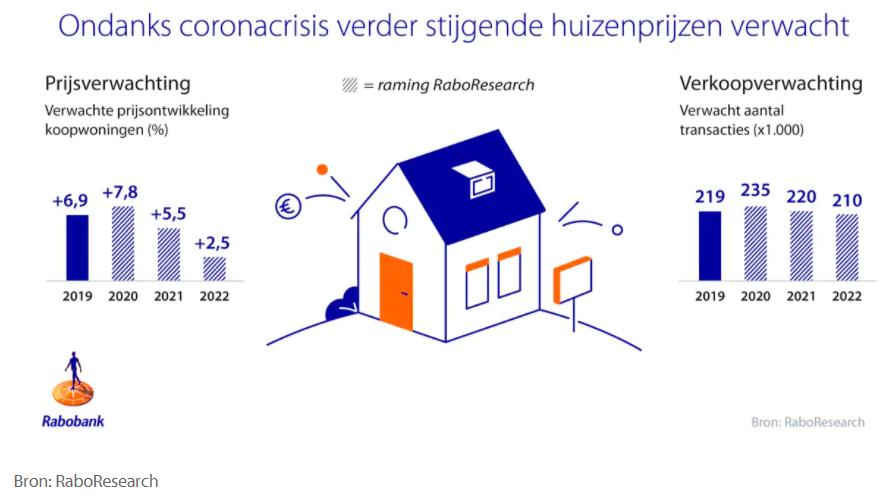 huizenprijzen verwachting 2021 2022 raboresearch