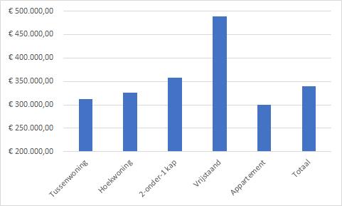 Gemiddelde koopsom per woningtype - Bron: Kadaster Q3 2020